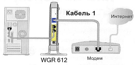 Рис 1. Схема подключения роутера WGR 612, рекомендованная фирмой-производителем.  Мы так делать не будем.